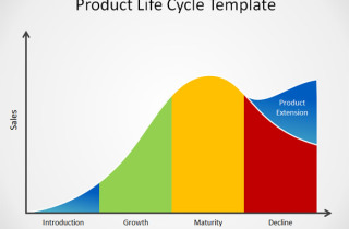 product lifecycle